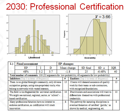 2030: Professional Certification