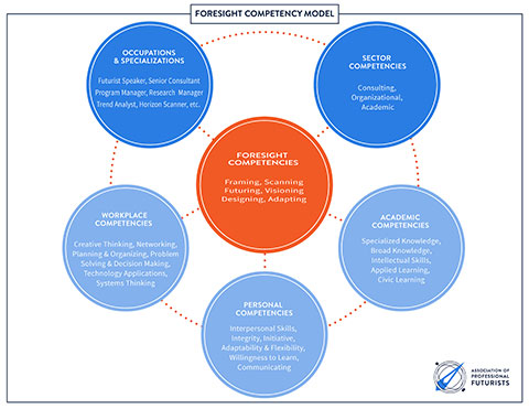 Foresight Competency Model