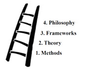 Ladder of Knowledge